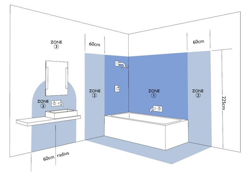 Tips voor het monteren van verlichting binnen of buiten